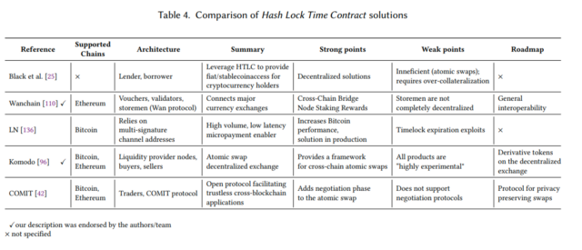 Hashed Time-Locks