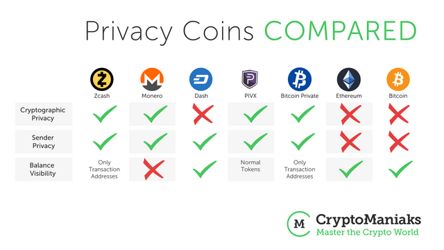 https masterthecrypto.com privacy-coins-anonymous-cryptocurrencies