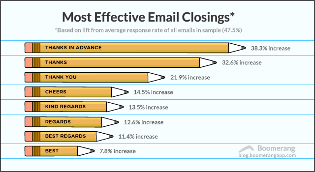 Most Effective Email Closings
