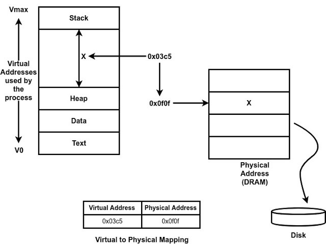Operating System Process And Process Management Akhand Mishra