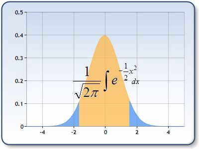 Influency and Statistical Analysis