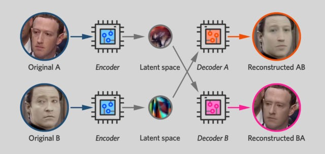 Why my DeepFake detection work will stay away from Deep Learning