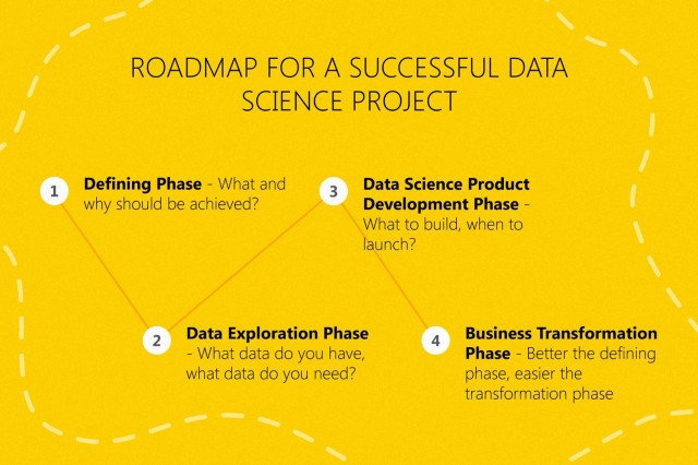 Roadmap for a company trying to get into data science