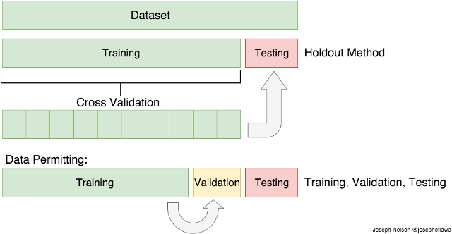Train/Test Split and Cross Validation in Python | Experfy Insights