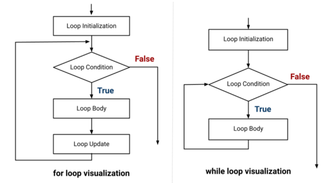 for and while loop flowchart