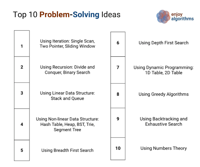 Top 10 problem solving approches to crack the coding interview