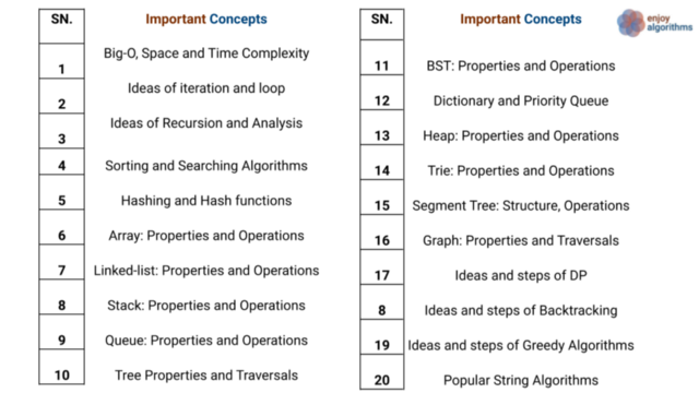 Important Data Structure and Algorithms ideas