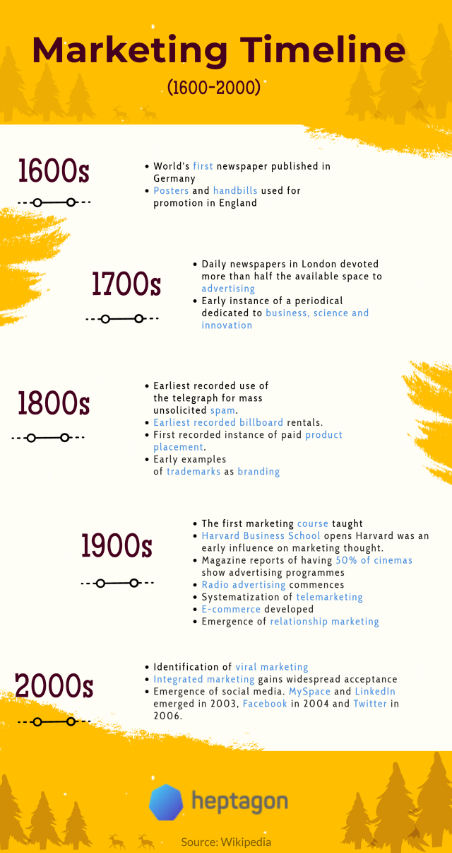 Marketing Evolution Timeline