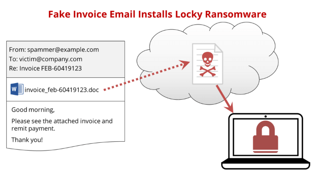 ... City In Queensland, Australia Through The Australian Cybercrime Online  Reporting Network (ACORN) . Let Us Understand How Fake Invoice Scam Works:  Fake Invoice