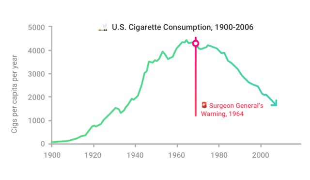 US Cigarette Consumption