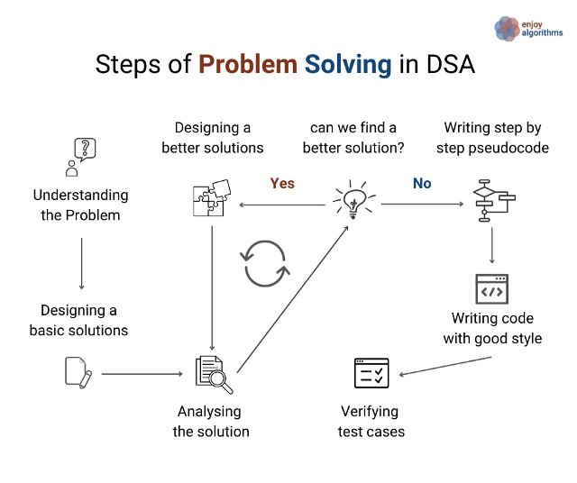 steps to coding problem solving