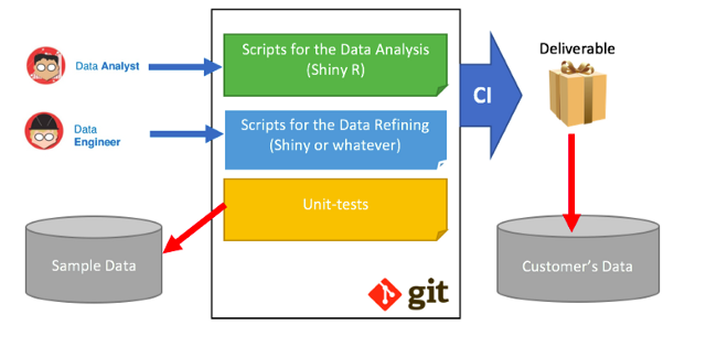 Delivering Data Science for the Enterprise with Shiny (R) in Kubernetes