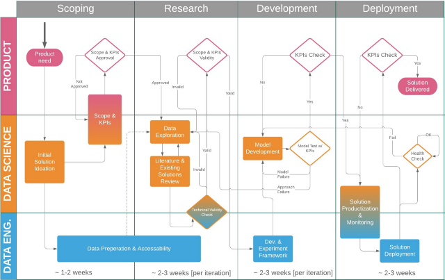 Data Science Project Flow For Startups