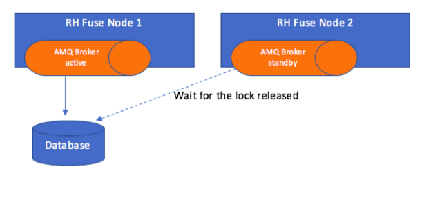 Deploying ActiveMQ with Red Hat Fuse in a Kubernetes Cluster