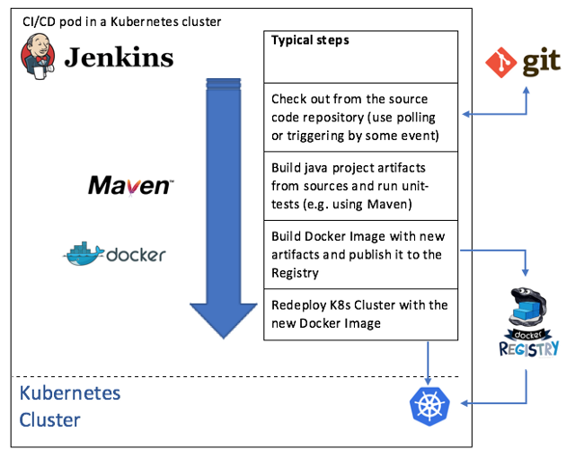 Using Jenkins and Kubernetes for Continuous Integration and
