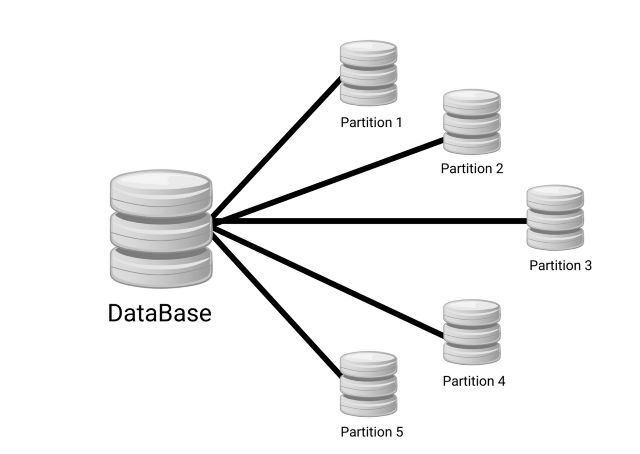 idea of data partitioning in system design