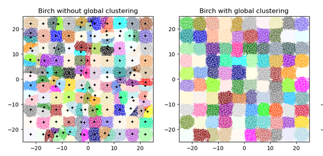 Fully Explained BIRCH Clustering for Outliers with Python