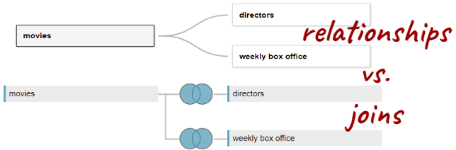 Tableau's relationships are pretty cool