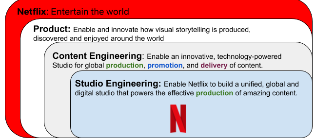 We enable Netflix to build a unified, global and digital studio that powers the effective production of amazing content.