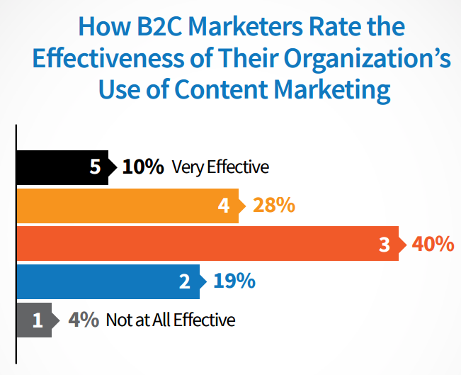 content-marketing-effectiveness