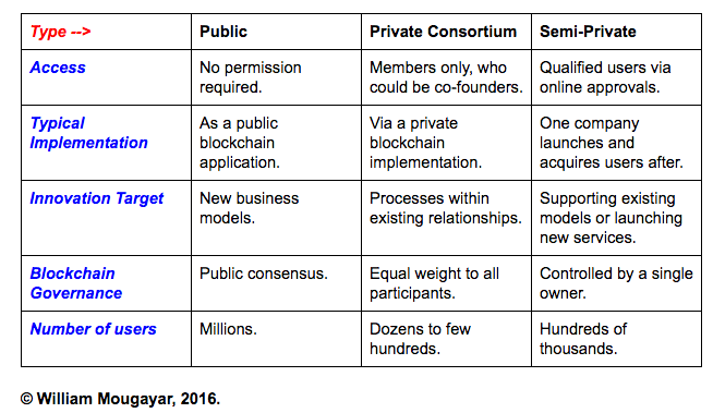 Examples Of Semi Private Blockchain Applications Might Resemble The Ones That We Hear Government Entities Are Planning To Launch Such As Record Keeping