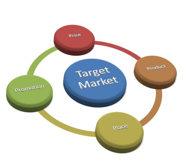 four elements of marketing mix