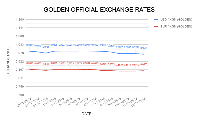 Golden Official Exchange Rates Chart