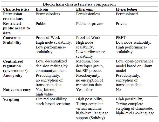 What Is A Bitcoin Raw Transaction Comparison Ethereum Hyperledger