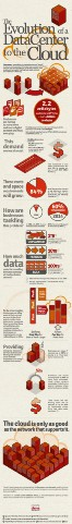 The evolution of a data center to the cloud