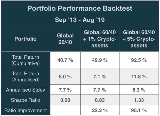Crypto-Assets in a Traditional Portfolio