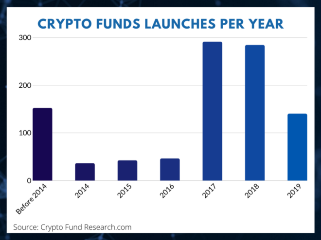 Launches of Crypto Funds