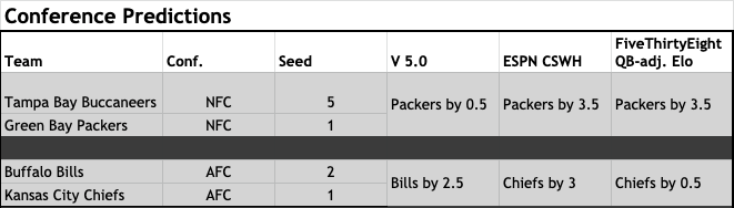 2020 NFL Postseason Predictions from Machine Learning Model—Conference