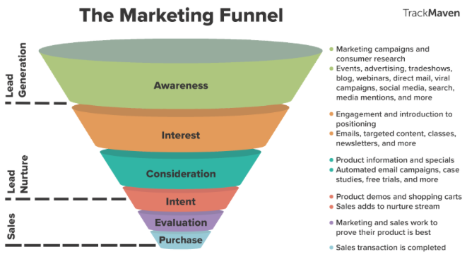 The Marketing Tunnel Vs The Consumer Decision Journey Whats Next