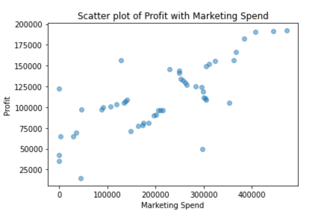 How to check for assumptions in a Linear Regression