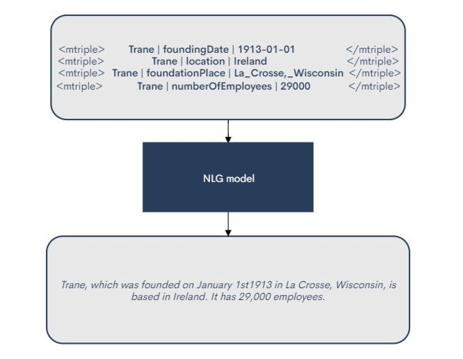 Data to Text generation with T5; Building a simple yet advanced NLG model