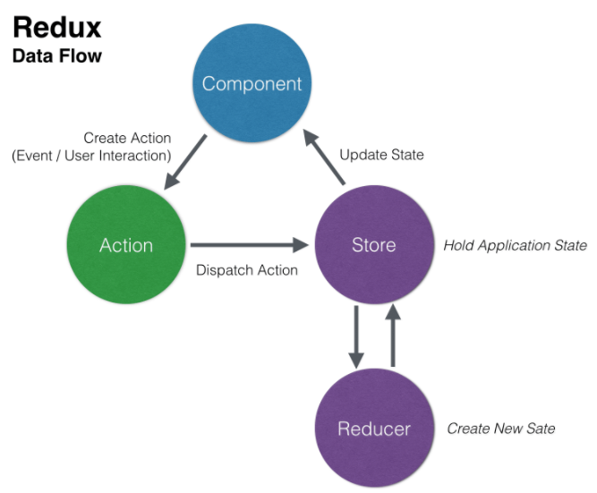 Redux And React Native Simple Login Example Flow Lily Lebec Medium