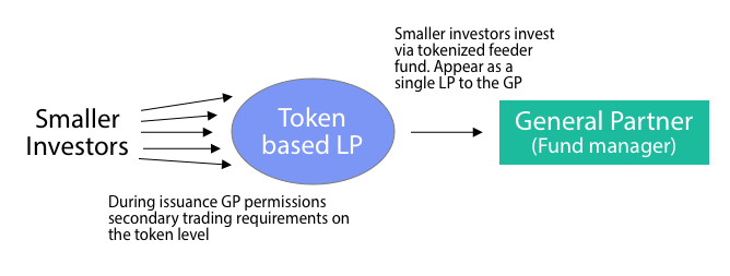 The Role of Private Equity Secondaries in Developing Security Token Liquidity