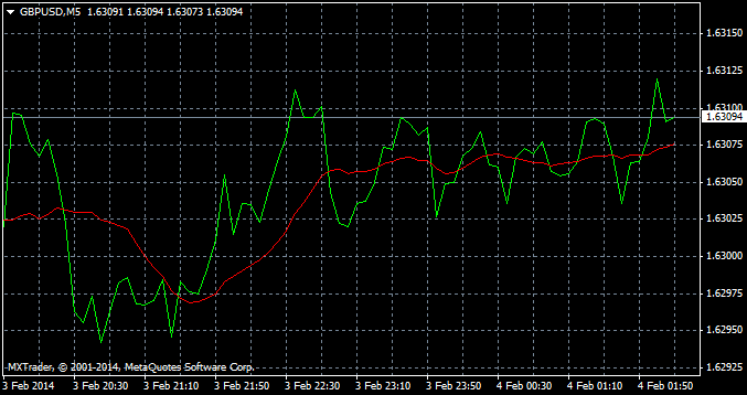 Forex trading charts types and uses money making forex tools