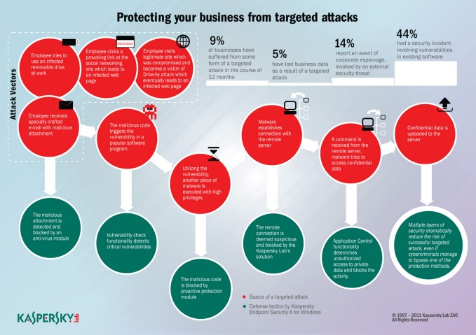 Protecting your business from targeted attacks