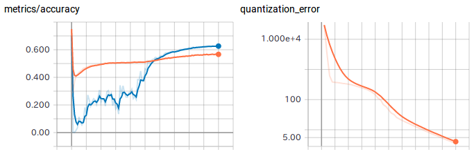 Step by Step to a Quantized Network – mc ai