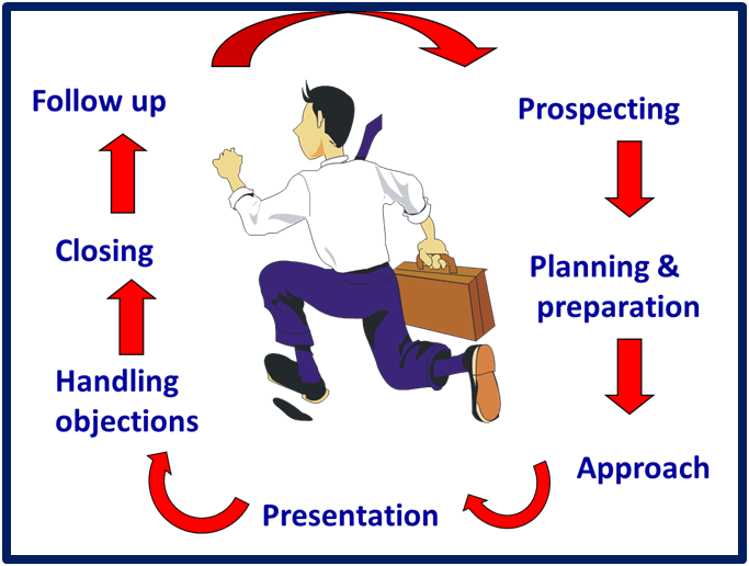 7 important stages in sales cycle sanket garbhe medium