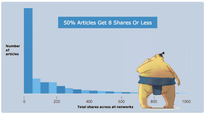 50% article get 8 shares or less