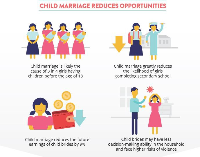 The rippling economic impacts of child marriage – International ...