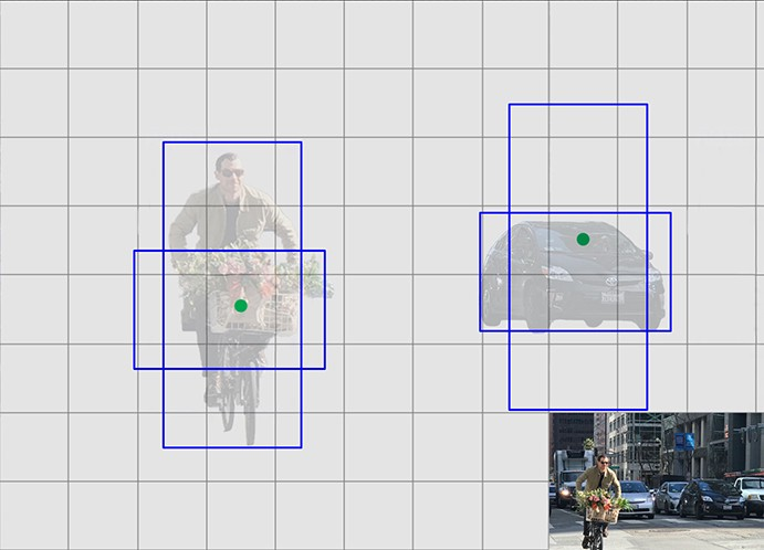 Real-time Object Detection with YOLO & YOLOv2 – mc ai