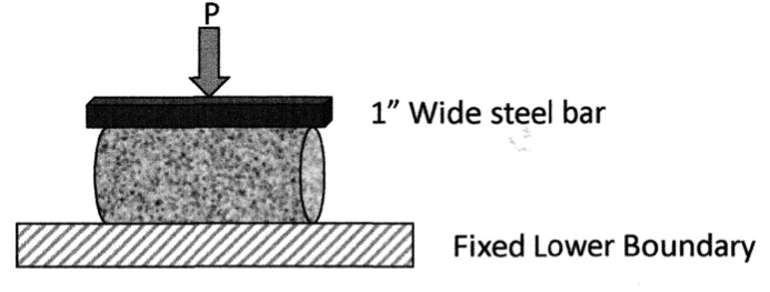Mysteries of Indirect Tension Tests for Concrete — Split Cylinder