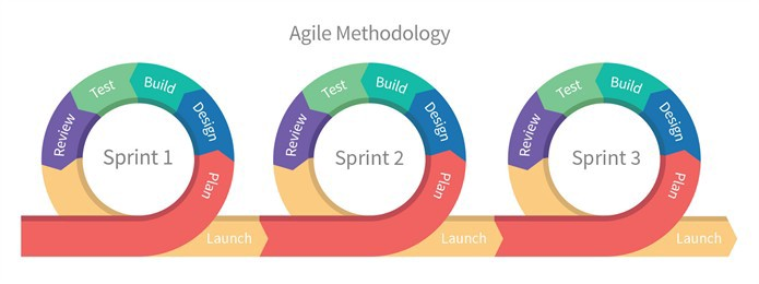 what is agile methodology