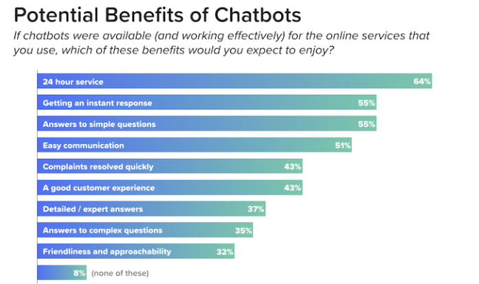 Potential benefits of chatbot for lead generation