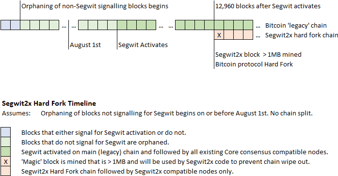 Segwit2x is something going to go down in the upcoming bitcoin the chief argument for segwit2x is just scaling bitcoin if you have bigger blocks theres less competition when you are inserting a transaction to try and ccuart Images