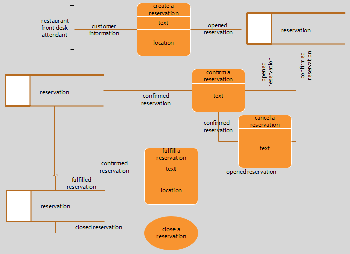 Explain the differences between dfd and erd with examples in reality dfd can be used for information management or data visualization here you can see an example of the dfd which shows the overall data flow for ccuart Gallery