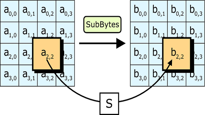 Implementation Advanced Encryption Standard Aes In Gfsk In Gnuradio